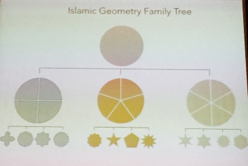 Family Tree of IGD